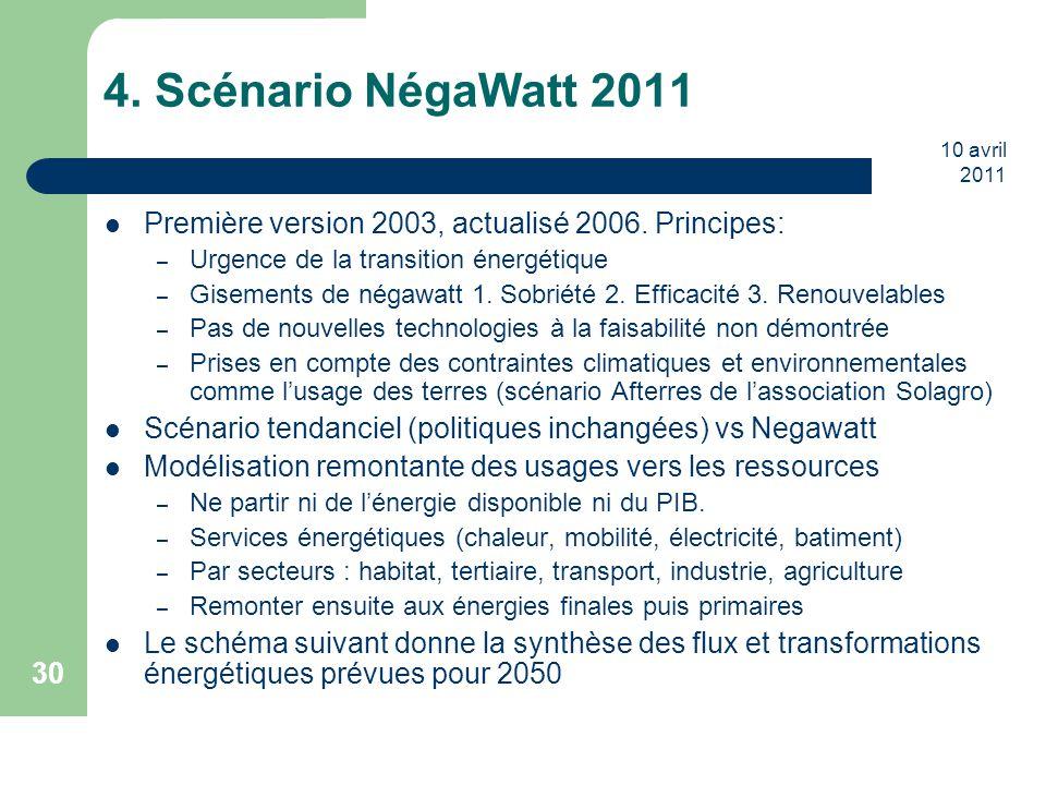 4. Scénario NégaWatt 2011 10 avril 2011. Première version 2003, actualisé 2006. Principes: Urgence de la transition énergétique.