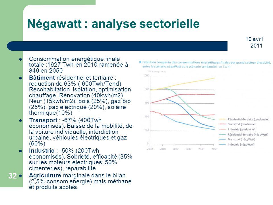 Négawatt : analyse sectorielle