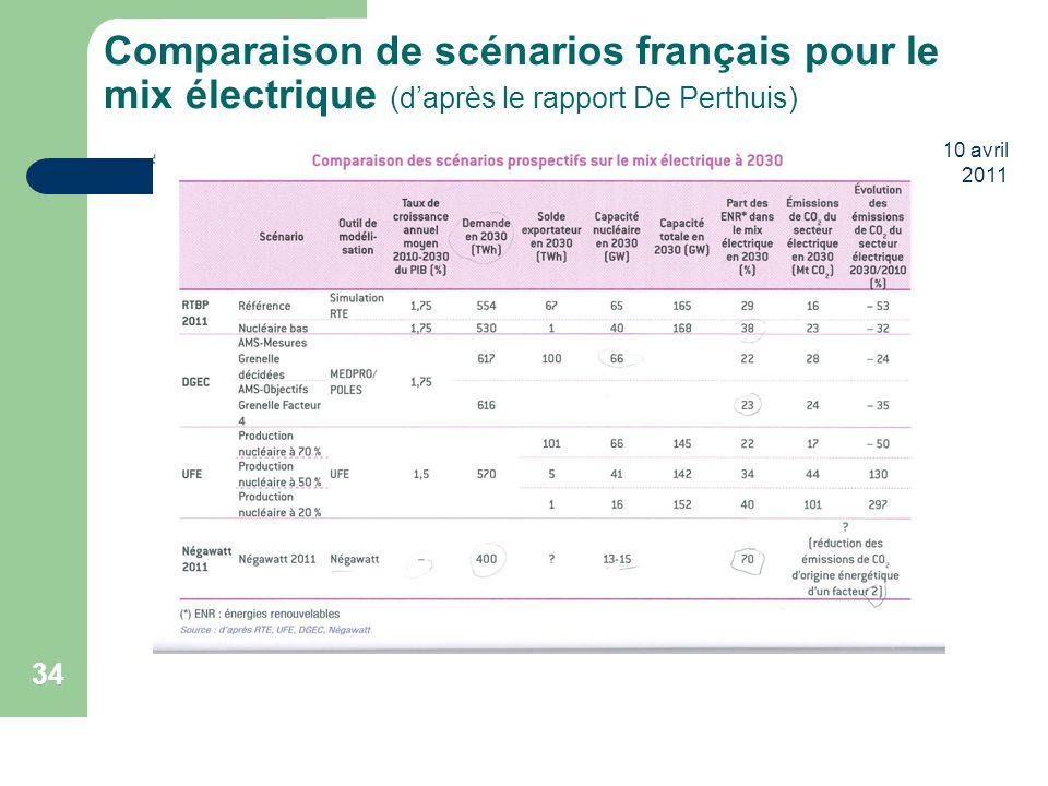 Comparaison de scénarios français pour le mix électrique (d'après le rapport De Perthuis)