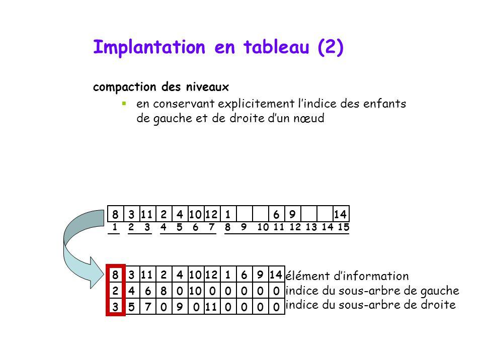 Implantation en tableau (2)