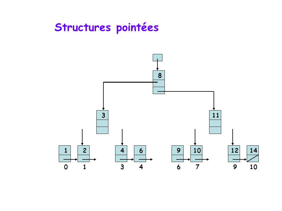 Structures pointées 8 3 11 1 2 4 6 9 10 12 14 1 3 4 6 7 9 10