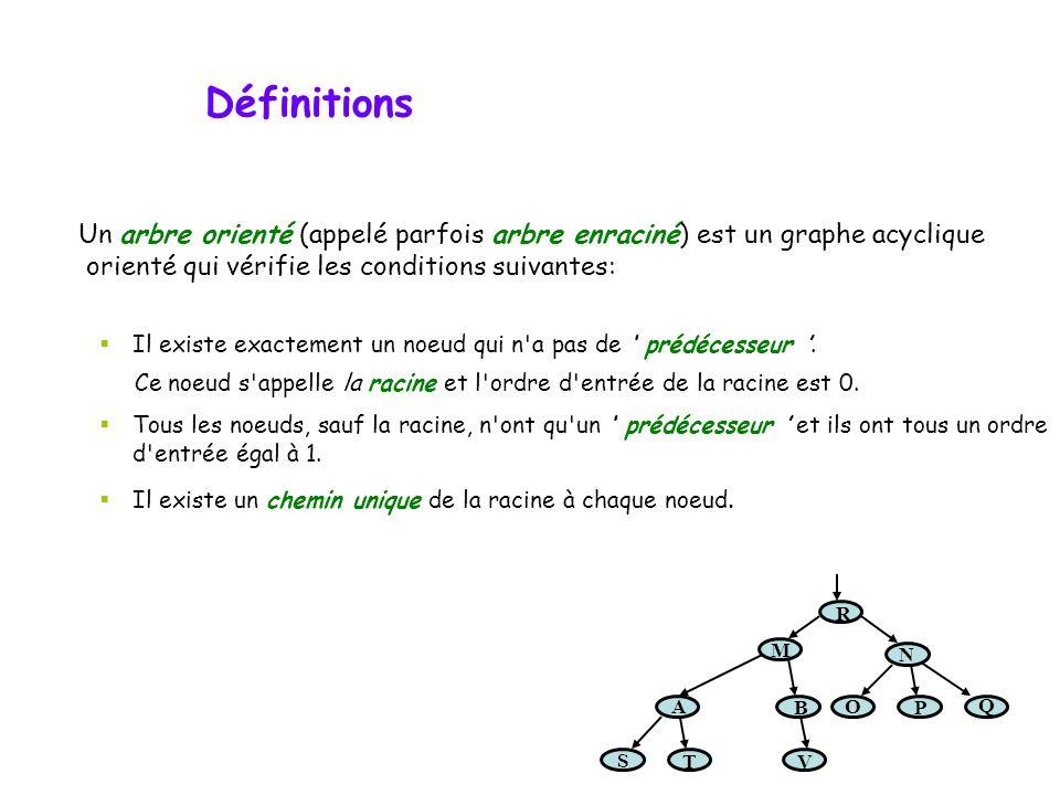 Définitions Un arbre orienté (appelé parfois arbre enraciné) est un graphe acyclique orienté qui vérifie les conditions suivantes: