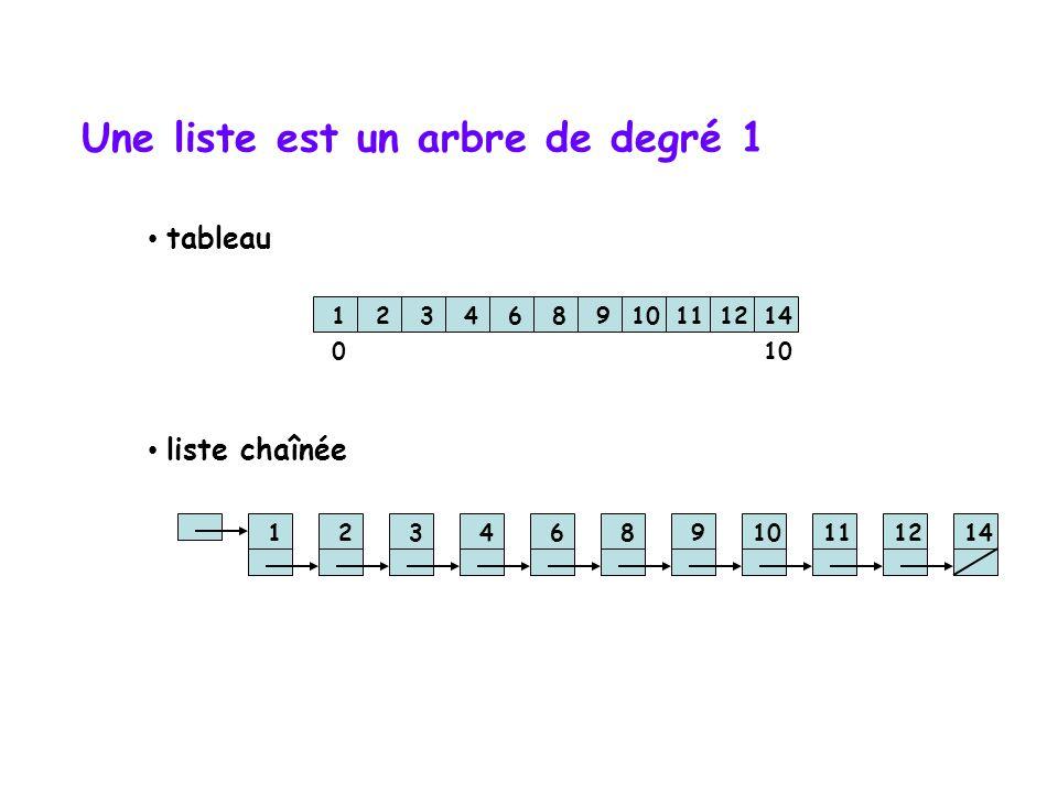 Une liste est un arbre de degré 1