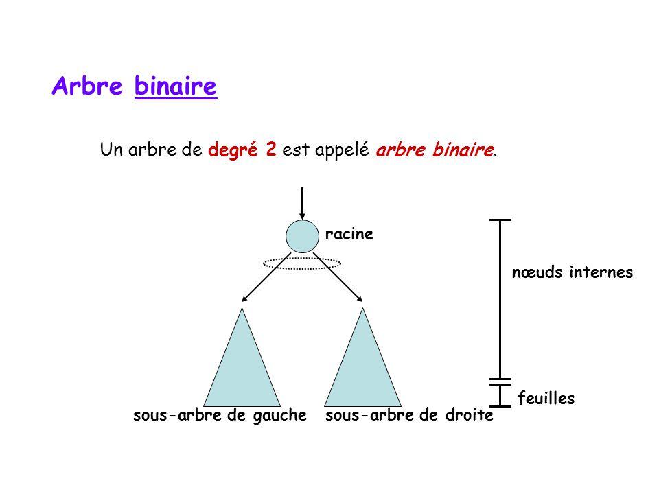 Un arbre de degré 2 est appelé arbre binaire.