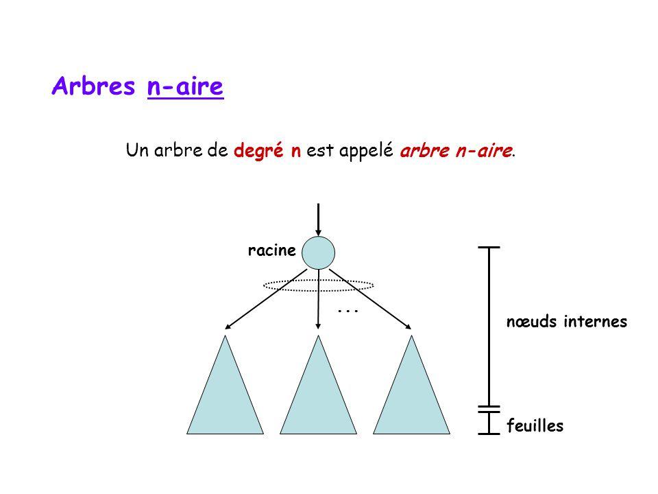 Un arbre de degré n est appelé arbre n-aire.