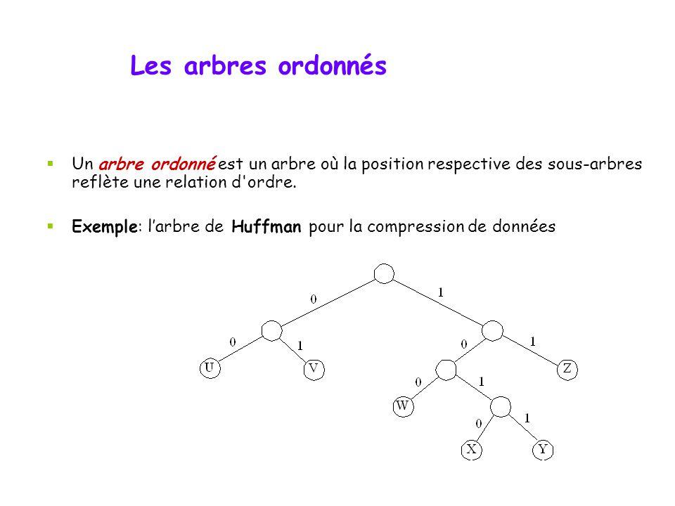 Les arbres ordonnés Un arbre ordonné est un arbre où la position respective des sous-arbres reflète une relation d ordre.