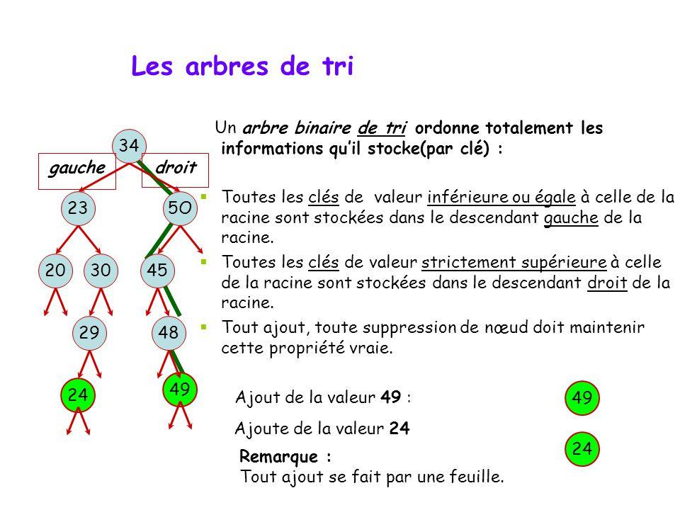 Les arbres de tri Un arbre binaire de tri ordonne totalement les informations qu'il stocke(par clé) :