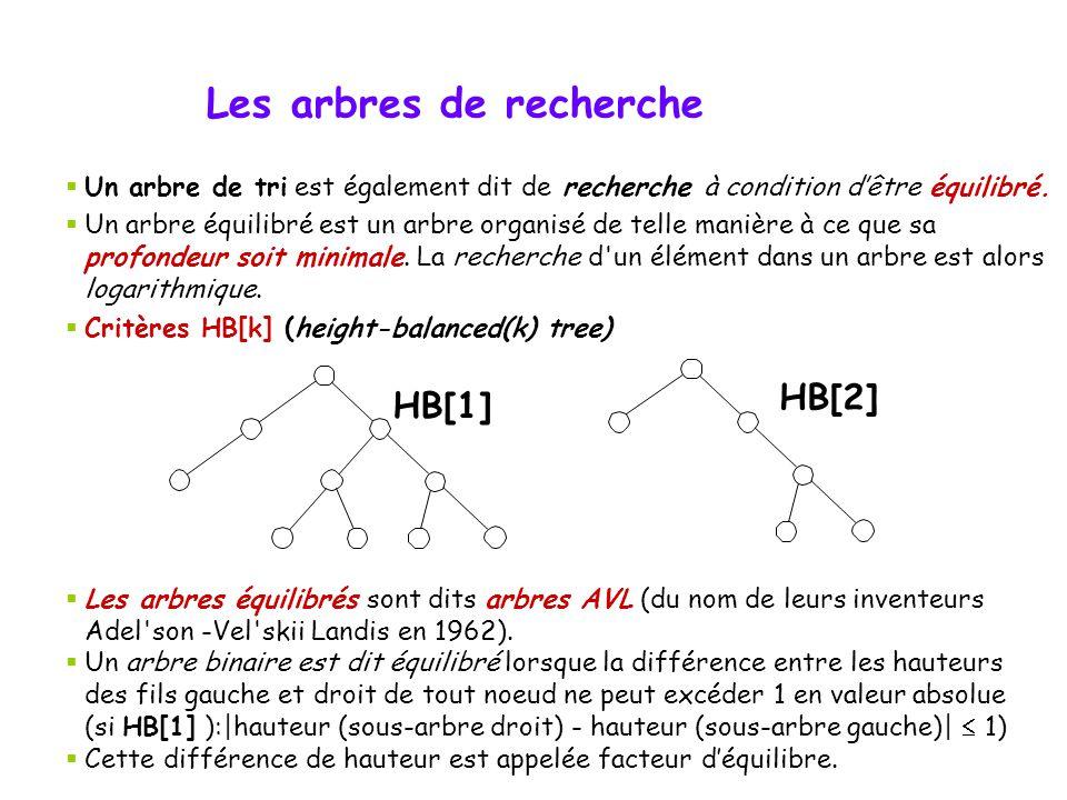 Les arbres de recherche