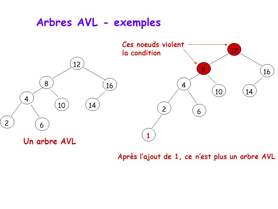 Arbres AVL - exemples Un arbre AVL Ces noeuds violent la condition 12