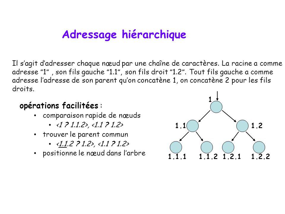Adressage hiérarchique