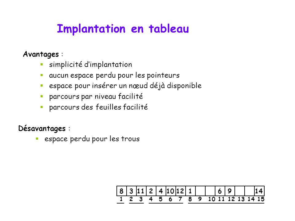 Implantation en tableau