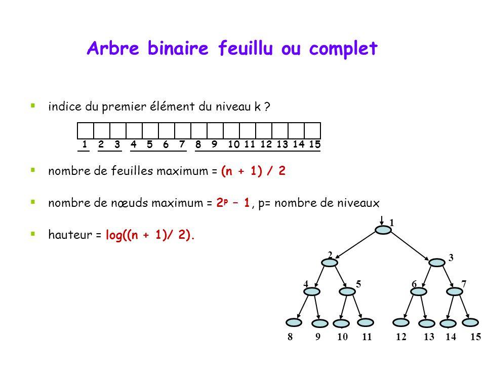 Arbre binaire feuillu ou complet