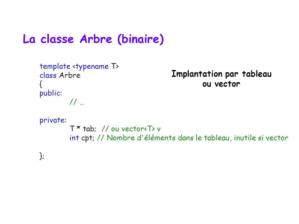 La classe Arbre (binaire)