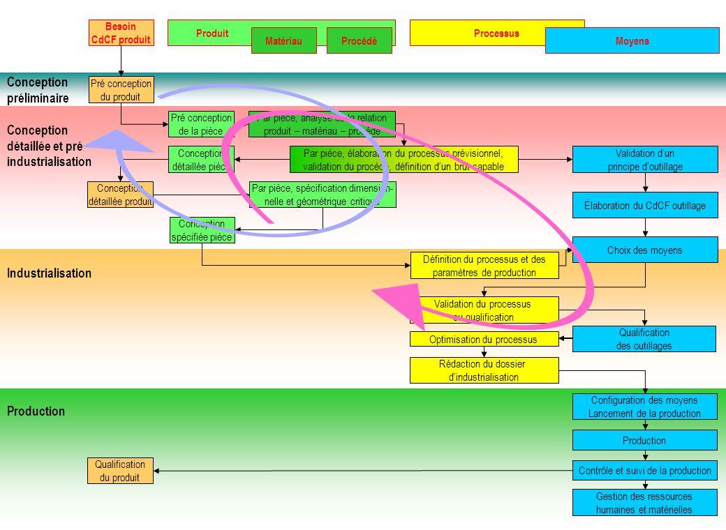 Conception préliminaire détaillée et pré industrialisation