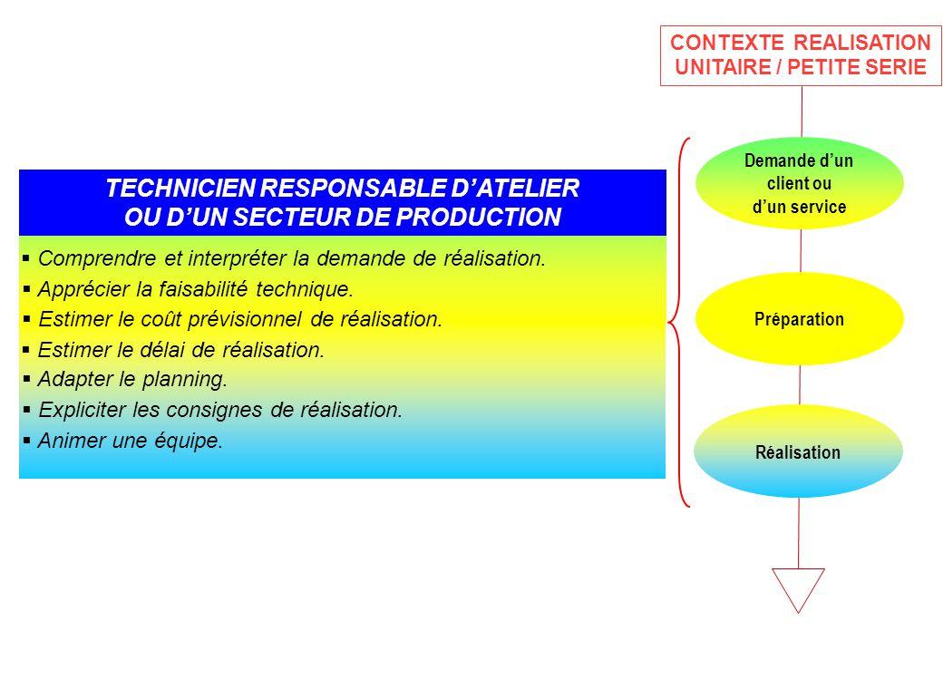 TECHNICIEN RESPONSABLE D'ATELIER OU D'UN SECTEUR DE PRODUCTION