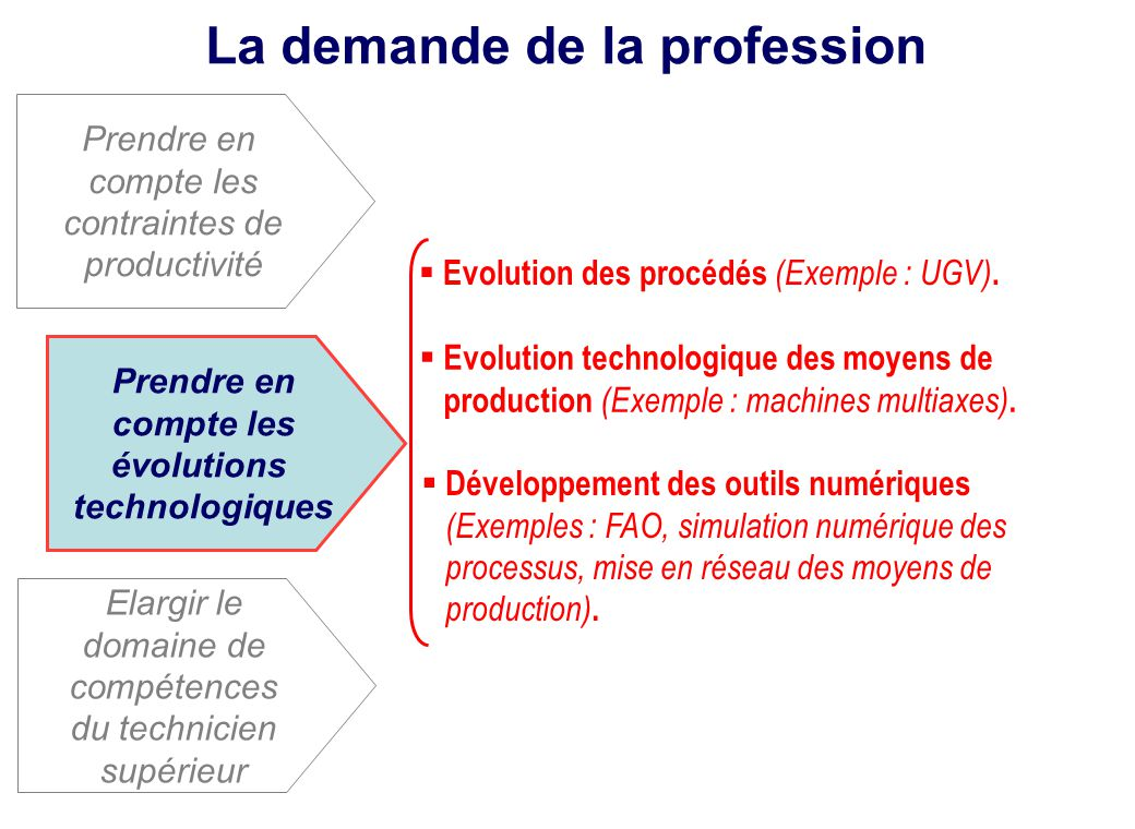 La demande de la profession