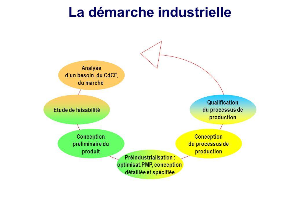 La démarche industrielle