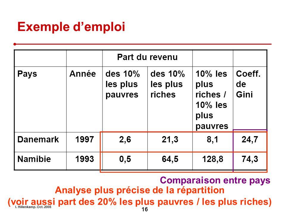 Exemple d'emploi Comparaison entre pays