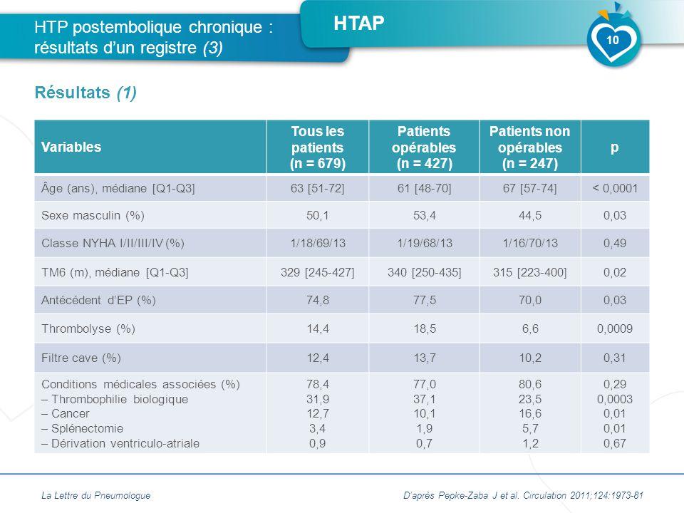 HTP postembolique chronique : résultats d'un registre (3)