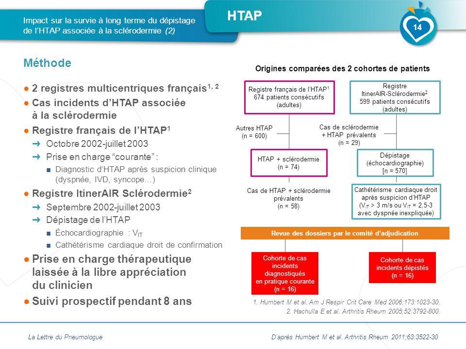 Impact sur la survie à long terme du dépistage de l'HTAP associée à la sclérodermie (2)