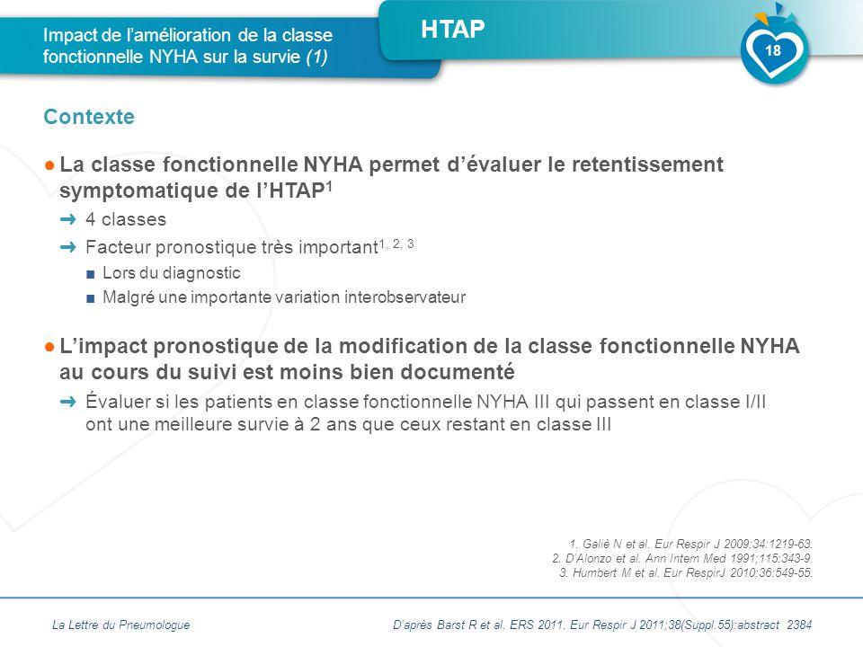 Impact de l'amélioration de la classe fonctionnelle NYHA sur la survie (1)