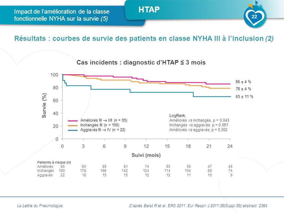 Cas incidents : diagnostic d'HTAP ≤ 3 mois
