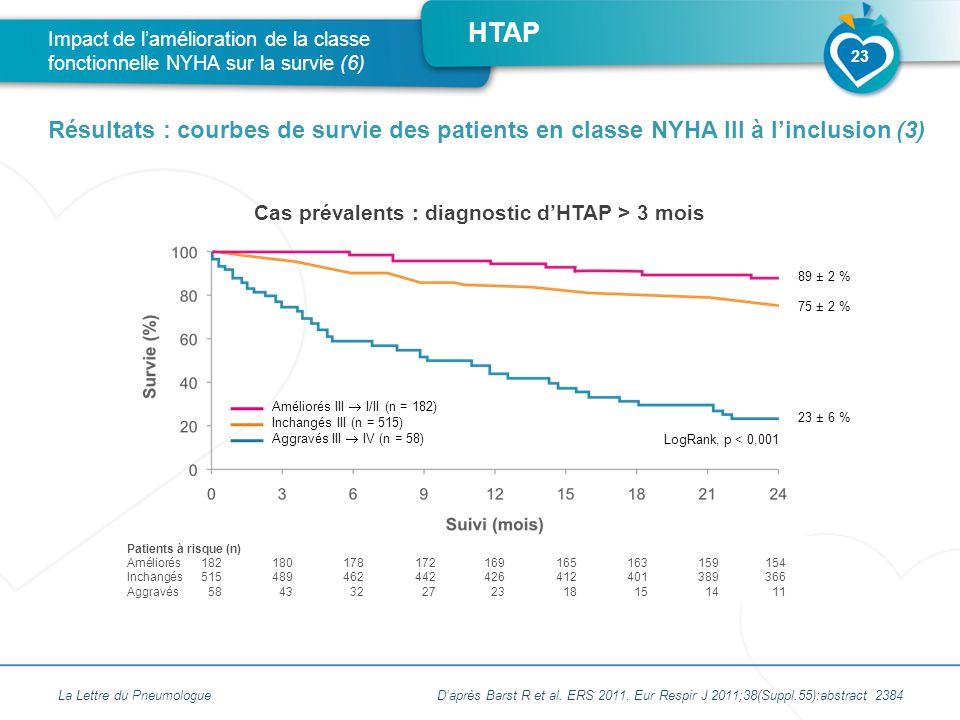Cas prévalents : diagnostic d'HTAP > 3 mois