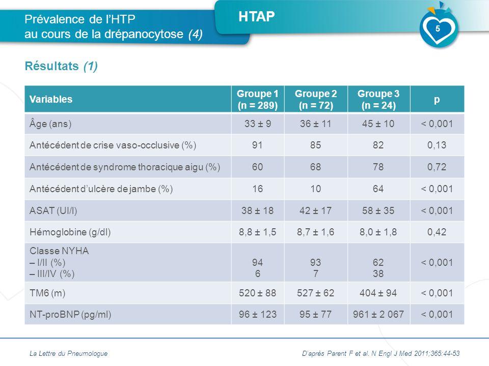 Prévalence de l'HTP au cours de la drépanocytose (4)