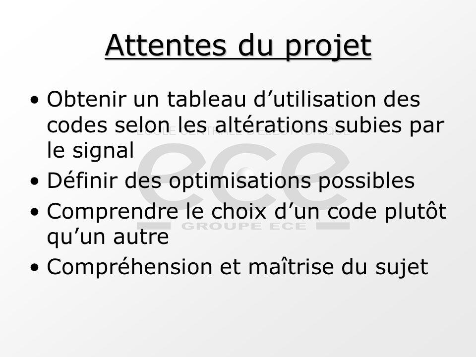 Attentes du projet Obtenir un tableau d'utilisation des codes selon les altérations subies par le signal.