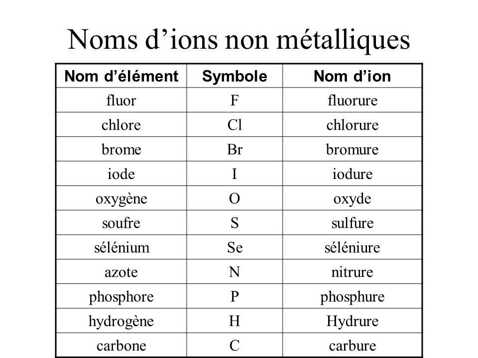 Noms d'ions non métalliques
