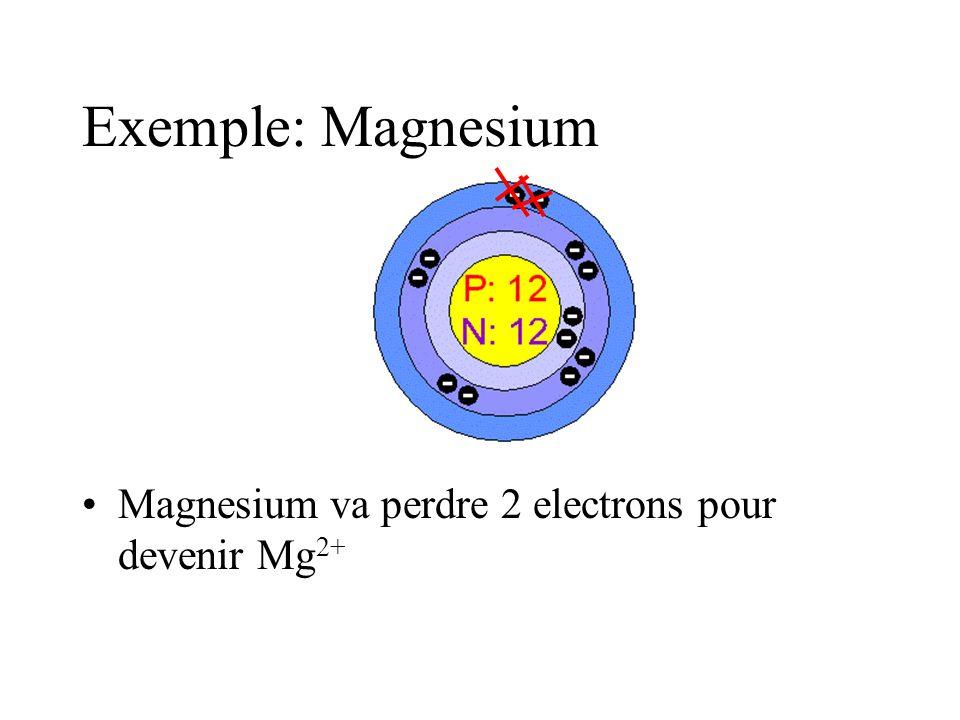 Exemple: Magnesium Magnesium va perdre 2 electrons pour devenir Mg2+