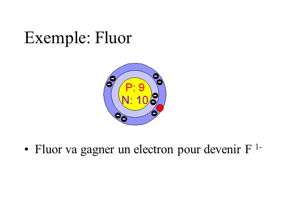 Exemple: Fluor Fluor va gagner un electron pour devenir F 1-
