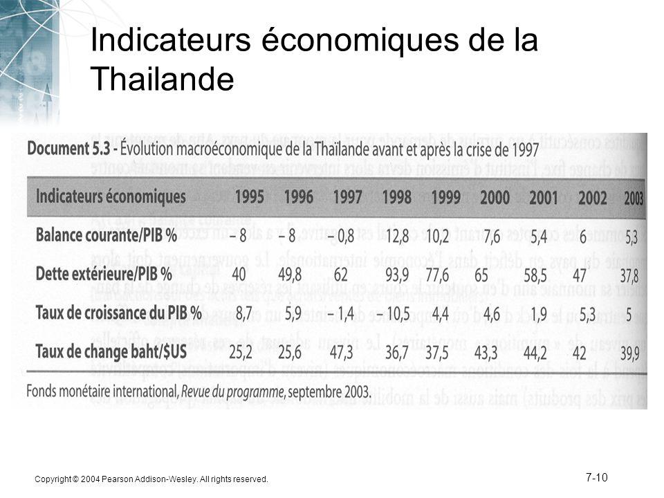 Indicateurs économiques de la Thailande