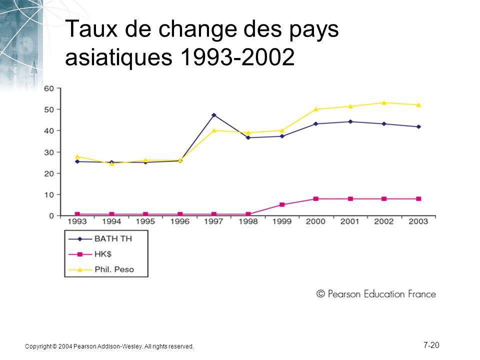 Taux de change des pays asiatiques 1993-2002