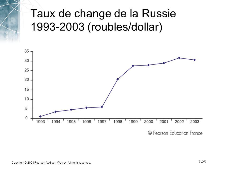 Taux de change de la Russie 1993-2003 (roubles/dollar)