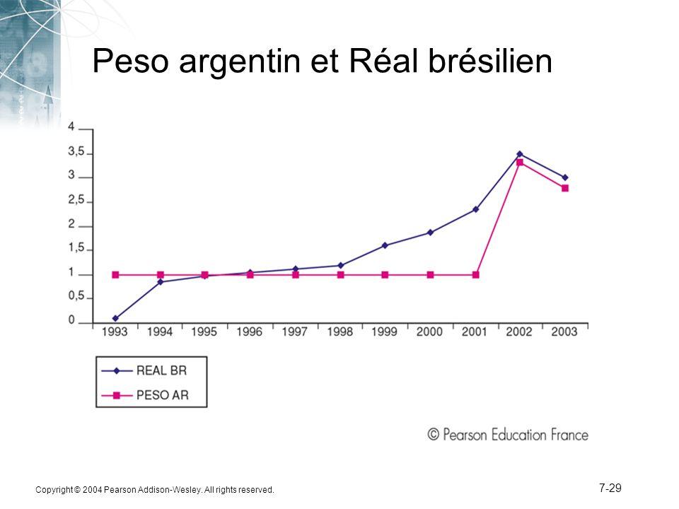 Peso argentin et Réal brésilien