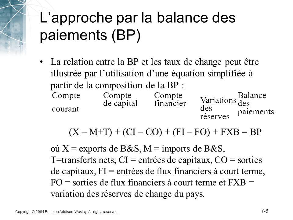 L'approche par la balance des paiements (BP)