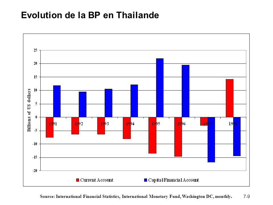 Evolution de la BP en Thailande