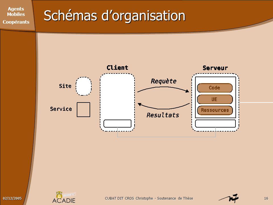 Schémas d'organisation