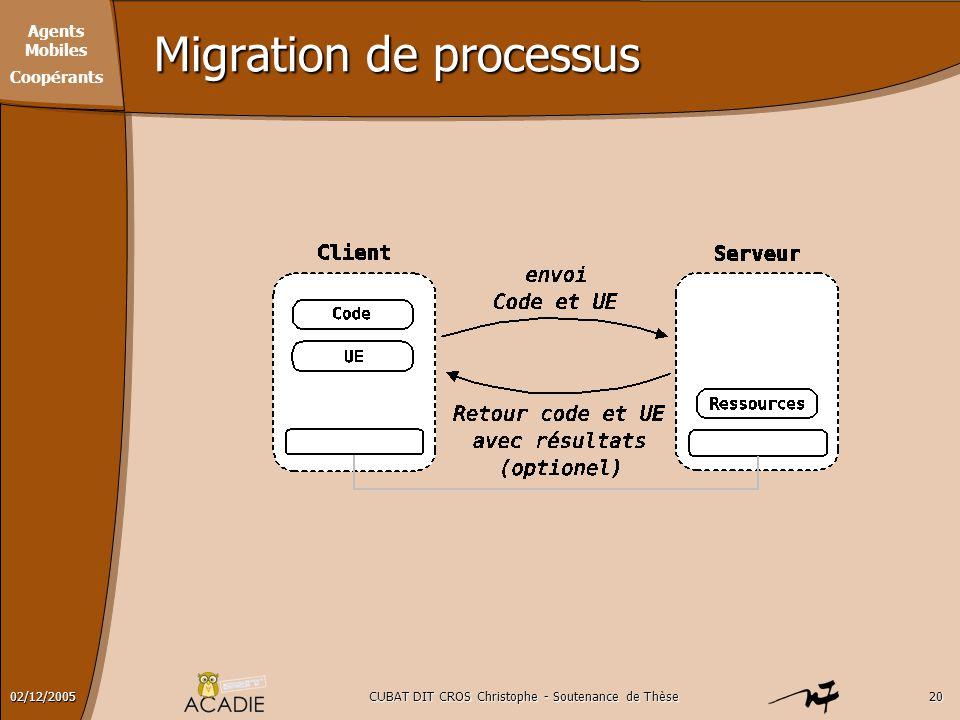 Migration de processus