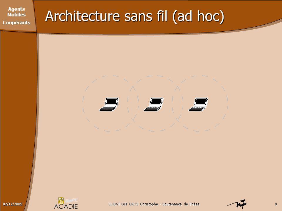 Architecture sans fil (ad hoc)