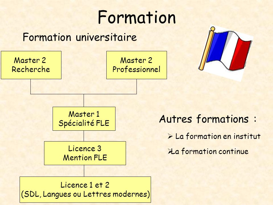 Formation Formation universitaire Autres formations : Master 2