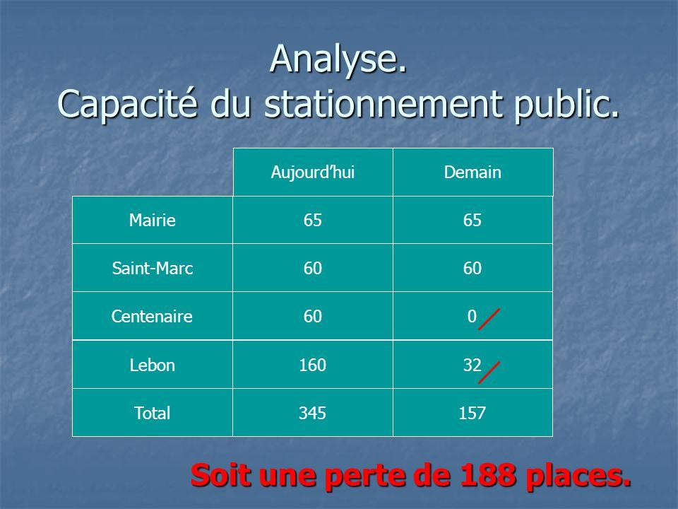 Analyse. Capacité du stationnement public.