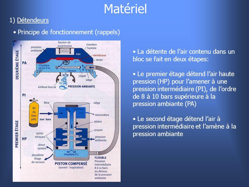 Matériel 1) Détendeurs Principe de fonctionnement (rappels)