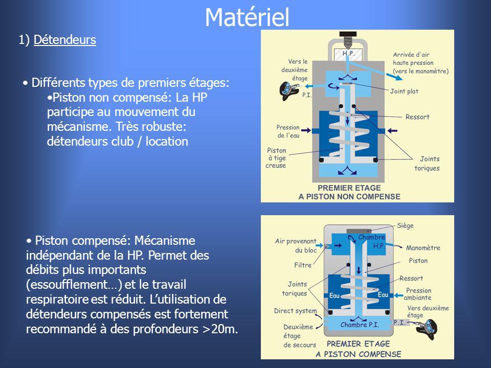 Matériel 1) Détendeurs Différents types de premiers étages: