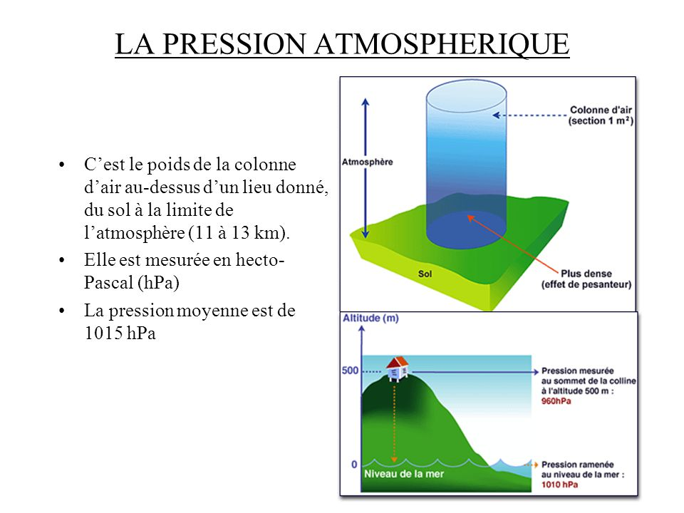 LA PRESSION ATMOSPHERIQUE