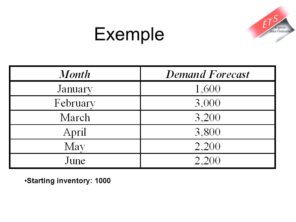 Exemple Notes: Starting inventory: 1000