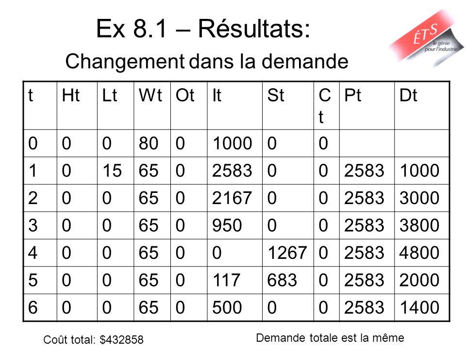 Ex 8.1 – Résultats: Changement dans la demande