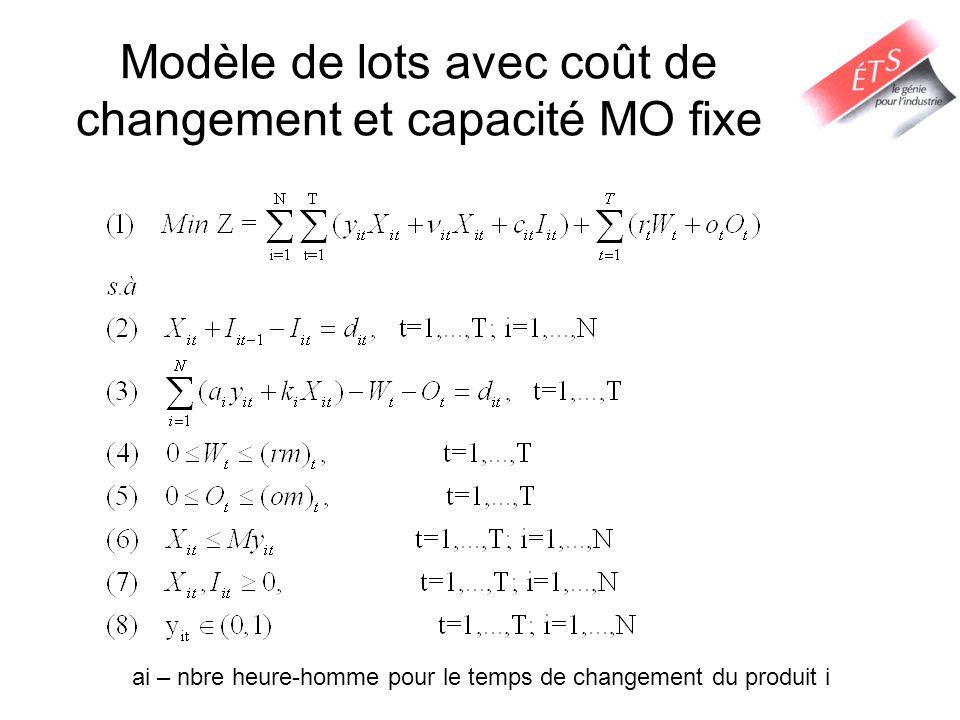 Modèle de lots avec coût de changement et capacité MO fixe