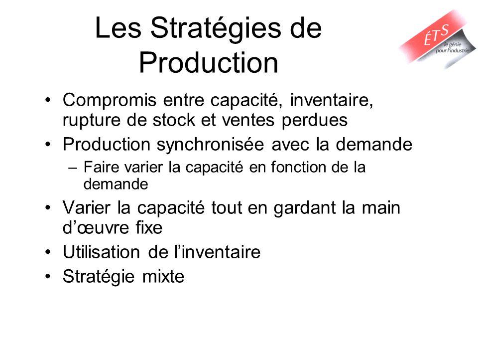 Les Stratégies de Production